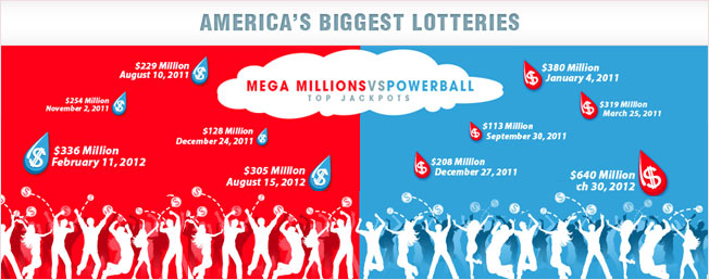 America's Biggest Lotteries